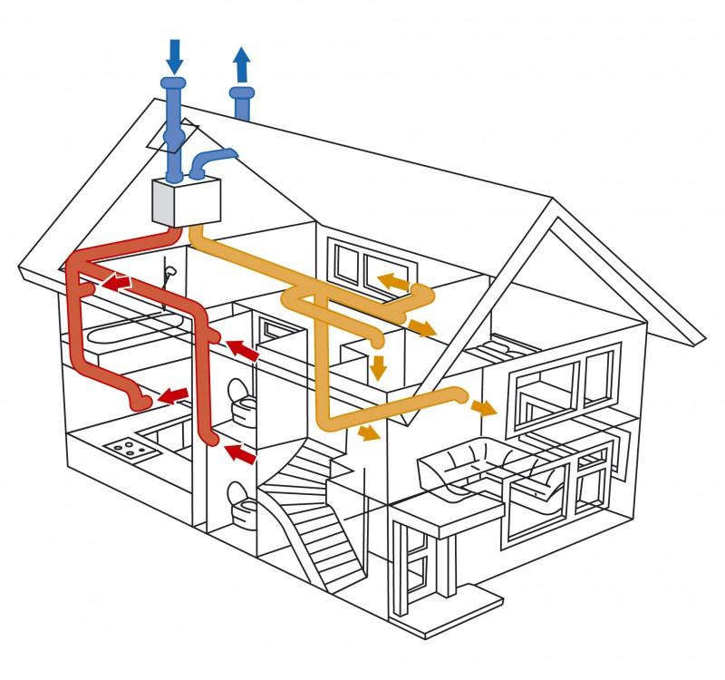 Система вентиляции загородного
